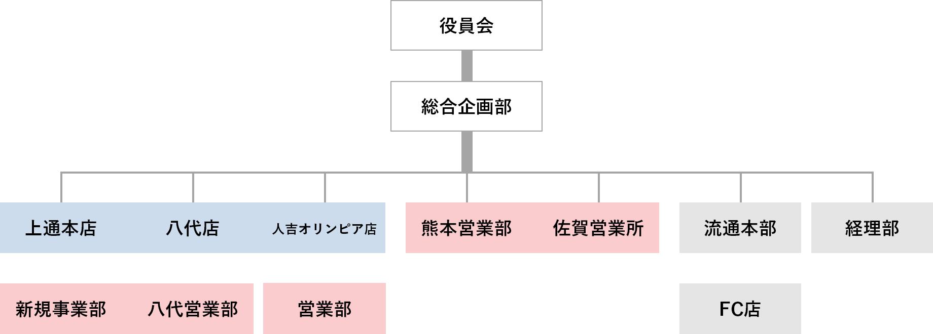 図:ハヤカワスポーツ 組織図